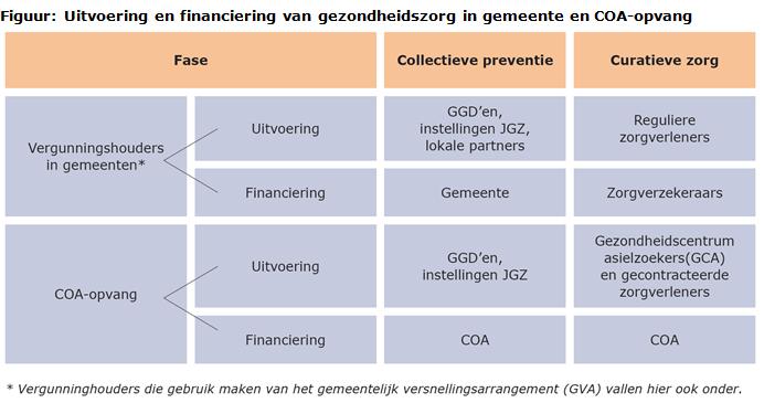 FIguur financiering gezondheidszorg